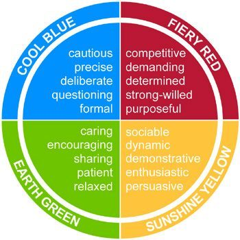 Four Discovery Insights Color Energies Let Me Inspire You